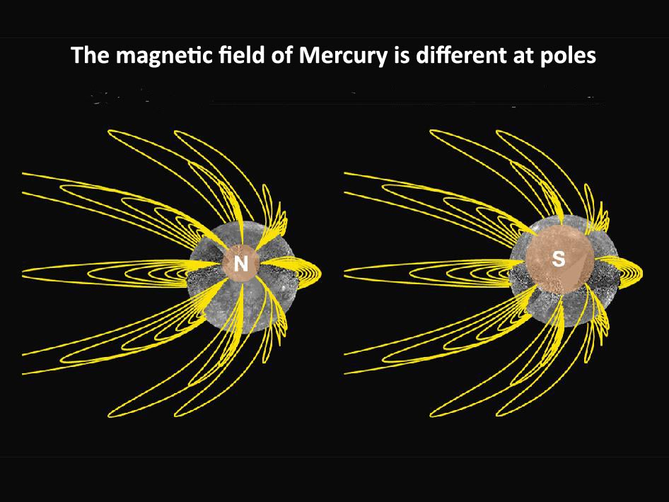 The magnetic field of Mercury is different at poles